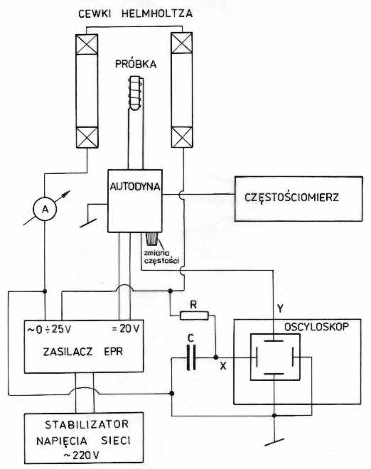 electron spin resonance experiment pdf